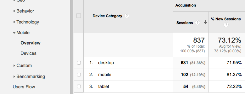 Google Analytics - mobile overview